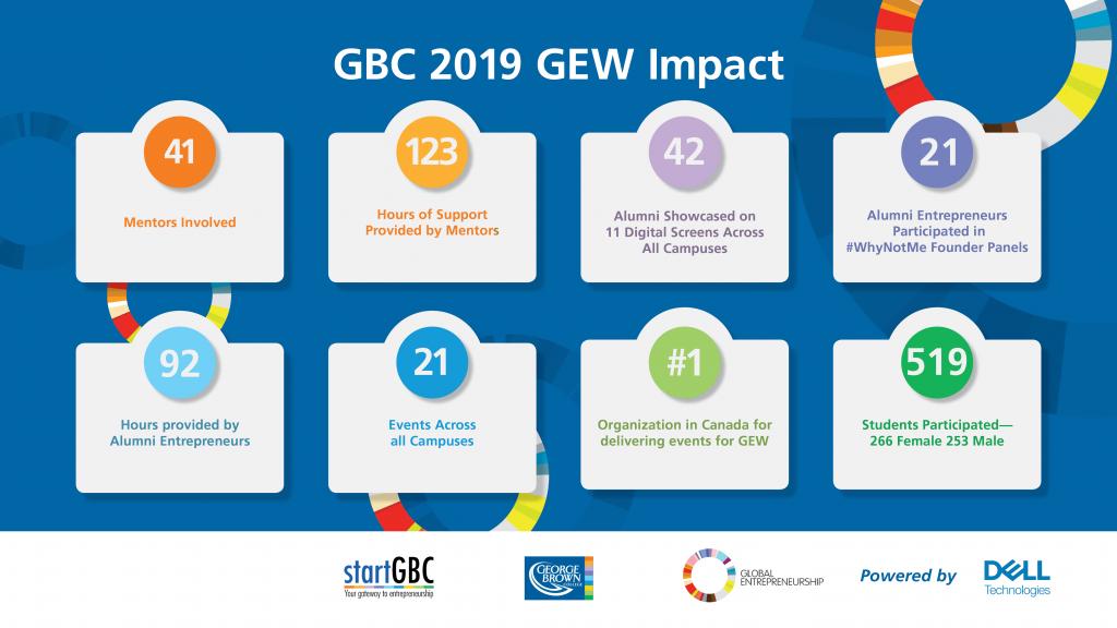 George Brown College Global Entrepreneurship Week 2019 Impact Infographic