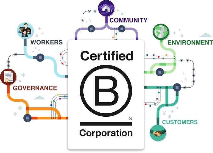 B Corp Certified Corporation Poster